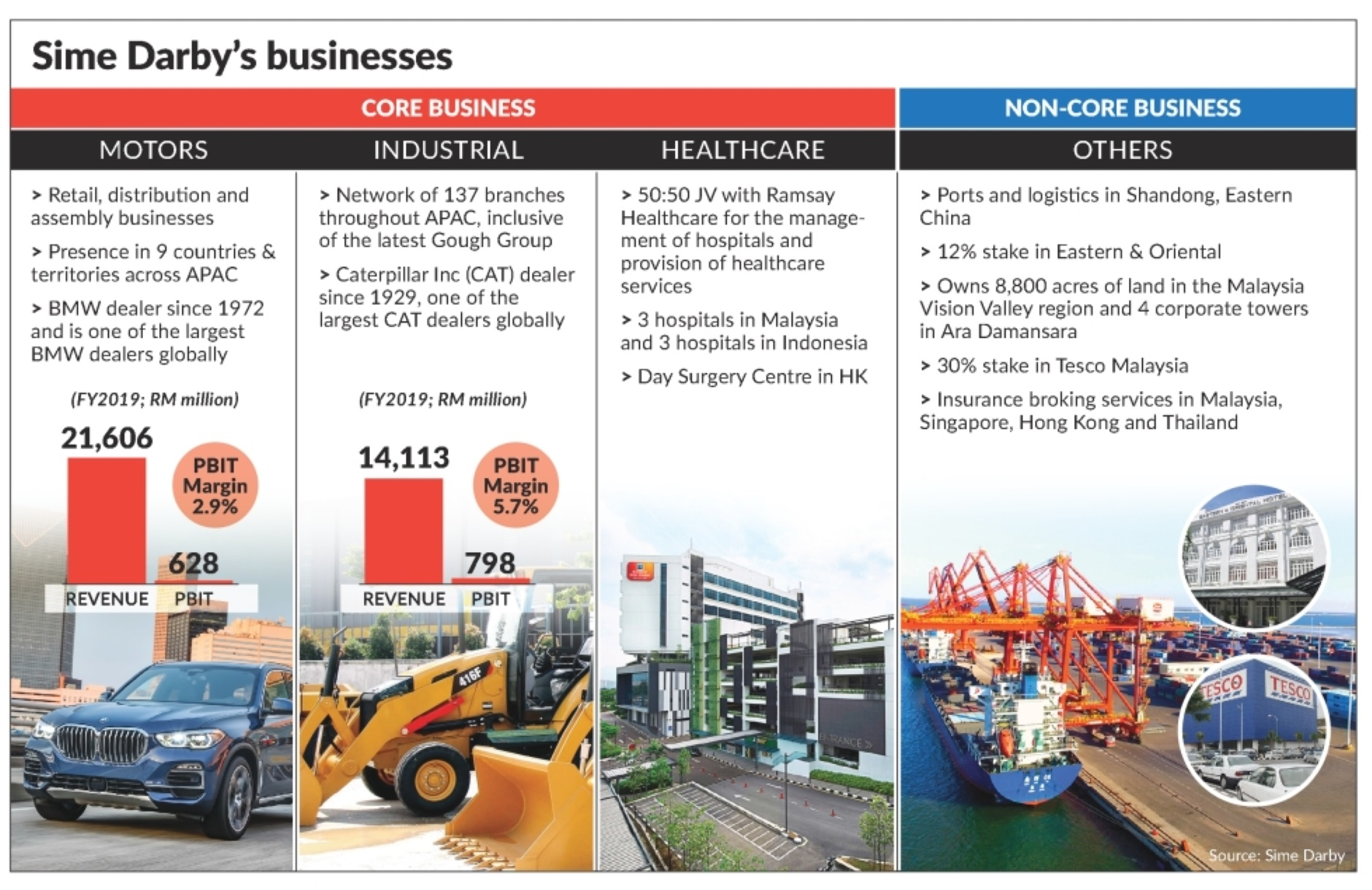 Sime Darby's Businesses